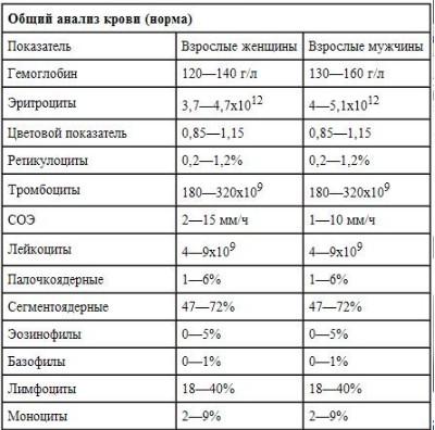 Диабет 2 типа обострение